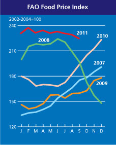 FAO Food Price Index October 2011